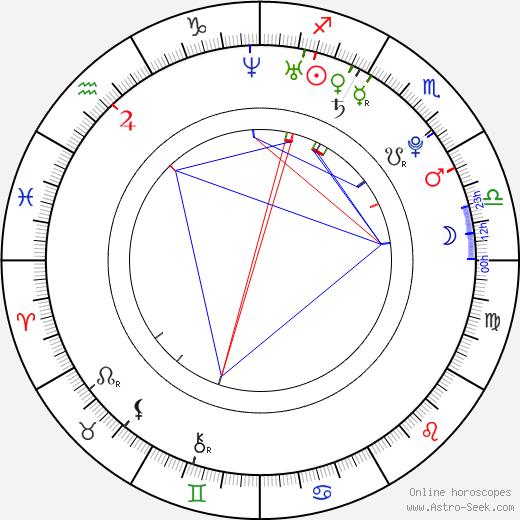 Il-joo Ji birth chart, Il-joo Ji astro natal horoscope, astrology