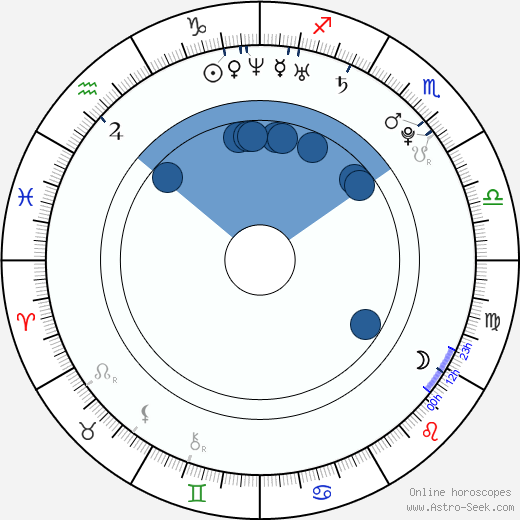 Jan Smit wikipedia, horoscope, astrology, instagram