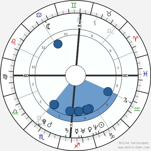 Jérôme d'Ambrosio wikipedia, horoscope, astrology, instagram