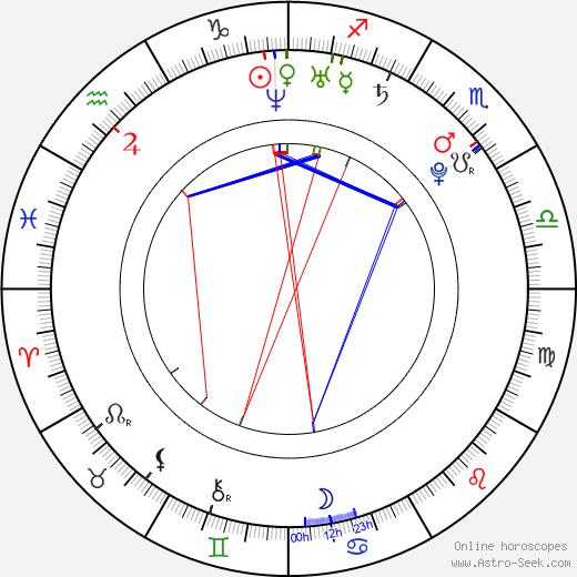 Jessica Harmon birth chart, Jessica Harmon astro natal horoscope, astrology