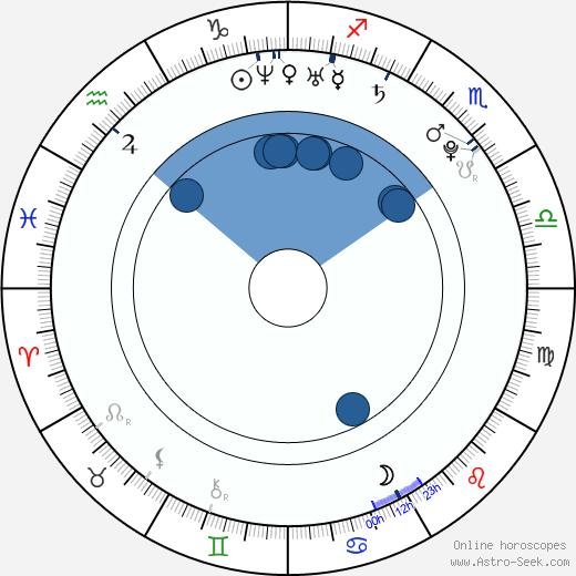 Ji-hye Wang wikipedia, horoscope, astrology, instagram