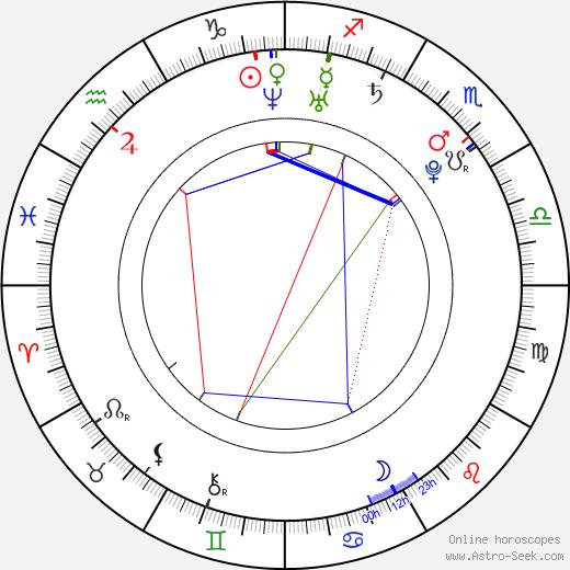 Ji-hye Wang astro natal birth chart, Ji-hye Wang horoscope, astrology