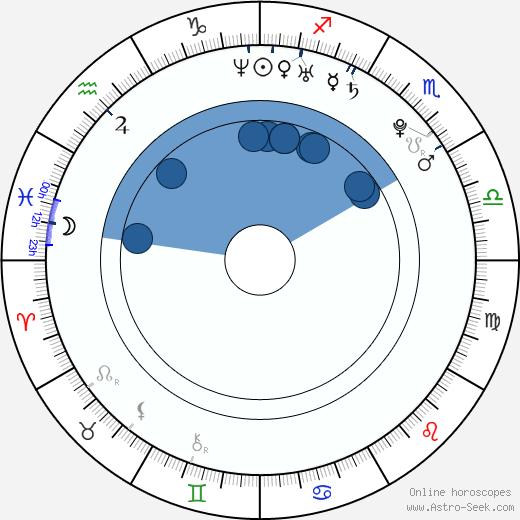 Josh Beck wikipedia, horoscope, astrology, instagram