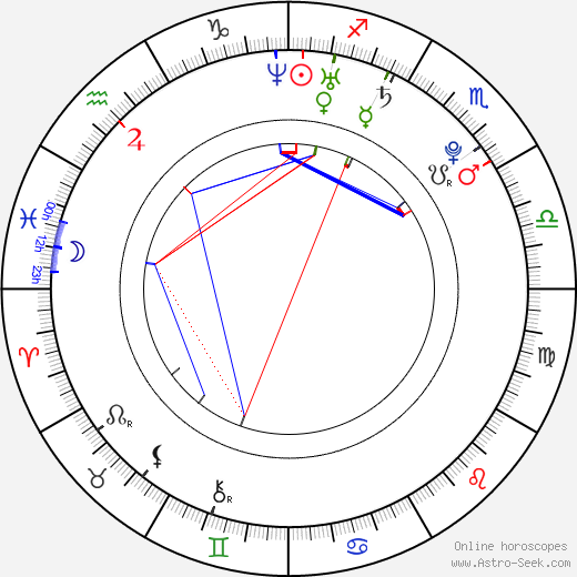 Josh Beck birth chart, Josh Beck astro natal horoscope, astrology