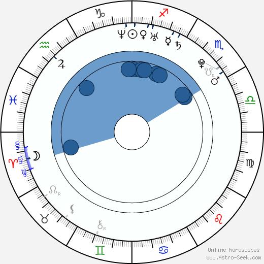 Kimberly Klaver wikipedia, horoscope, astrology, instagram