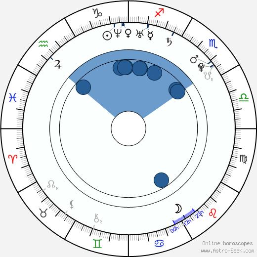 Klára Brtníková-Vojtková wikipedia, horoscope, astrology, instagram