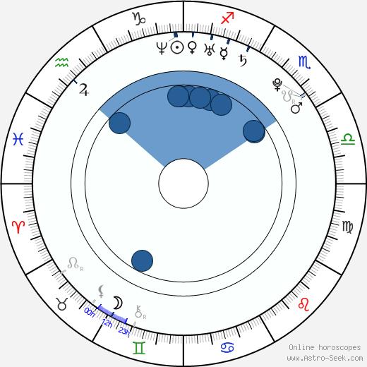 Laura Aikman wikipedia, horoscope, astrology, instagram