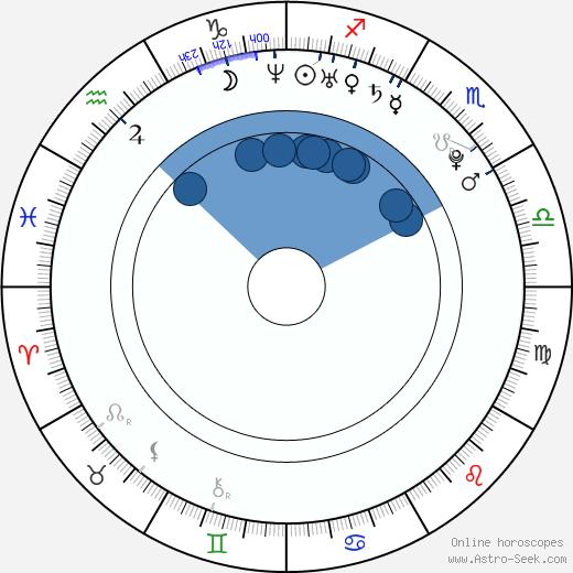 Laurence Leboeuf wikipedia, horoscope, astrology, instagram
