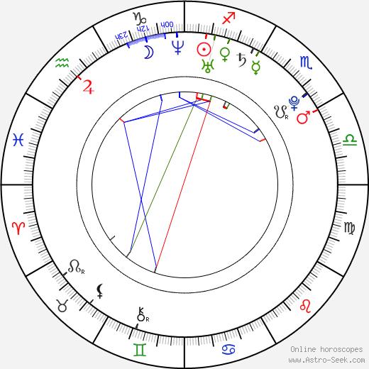 Laurence Leboeuf birth chart, Laurence Leboeuf astro natal horoscope, astrology