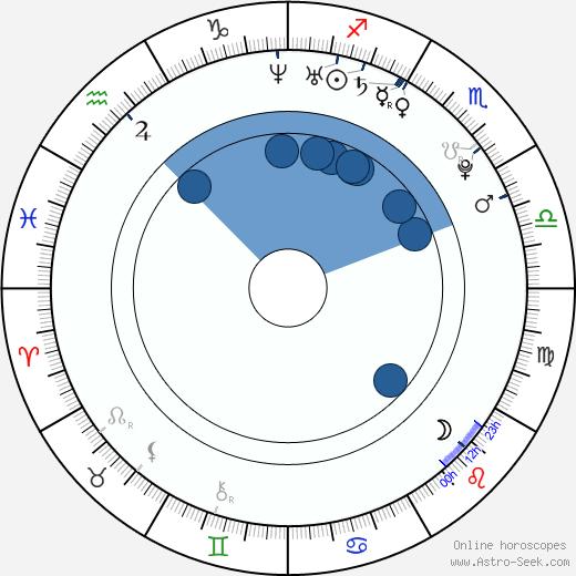 Melissa Panarello wikipedia, horoscope, astrology, instagram
