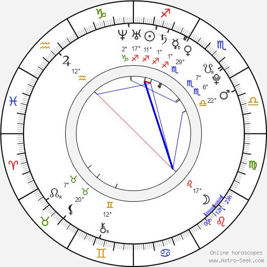 Melissa Panarello birth chart, biography, wikipedia 2020, 2021