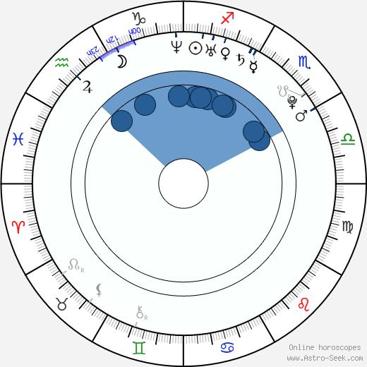 Patrick Jurdič wikipedia, horoscope, astrology, instagram