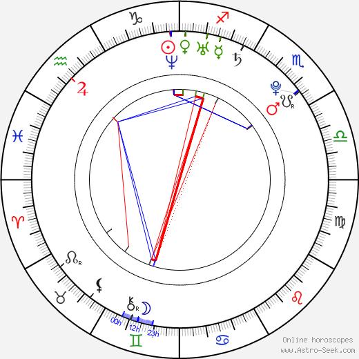 Perdita Weeks birth chart, Perdita Weeks astro natal horoscope, astrology