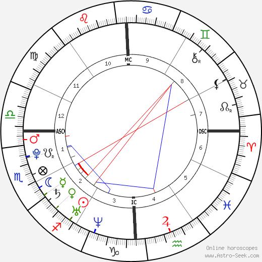 Raven-Symoné astro natal birth chart, Raven-Symoné horoscope, astrology