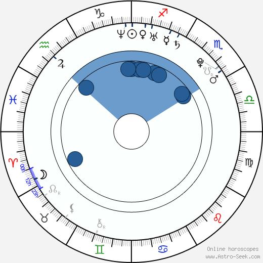 Ryan DeBoer wikipedia, horoscope, astrology, instagram