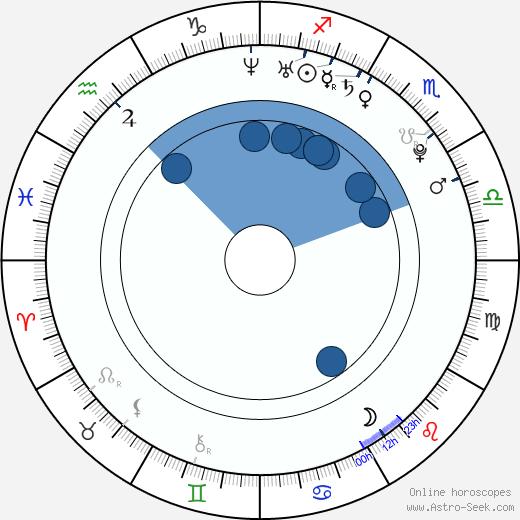 Tomáš Bezdeda wikipedia, horoscope, astrology, instagram