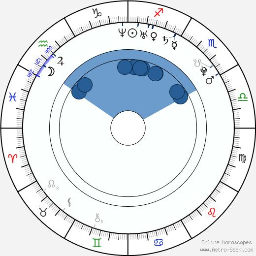 Tomáš Löbl wikipedia, horoscope, astrology, instagram