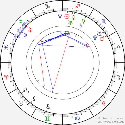 Tomáš Löbl birth chart, Tomáš Löbl astro natal horoscope, astrology