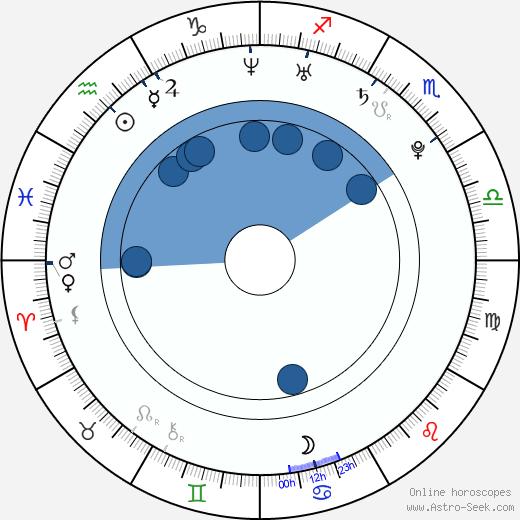 Andrei Kostitsyn wikipedia, horoscope, astrology, instagram
