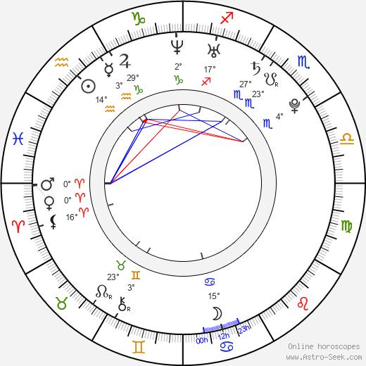 Andrei Kostitsyn birth chart, biography, wikipedia 2020, 2021