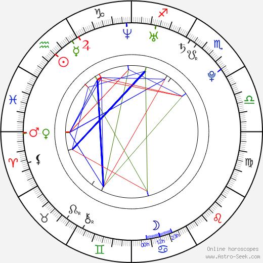 Andrei Kostitsyn birth chart, Andrei Kostitsyn astro natal horoscope, astrology