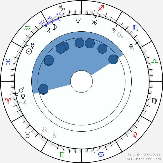 Anne Curtis wikipedia, horoscope, astrology, instagram
