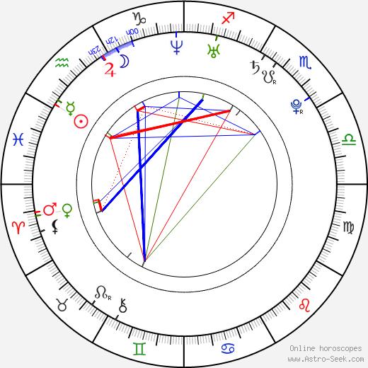 Anne Curtis день рождения гороскоп, Anne Curtis Натальная карта онлайн