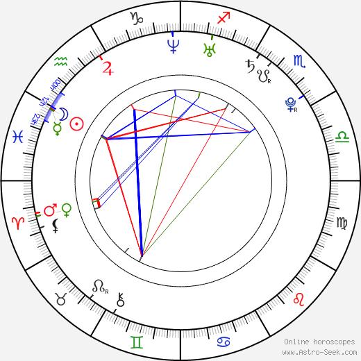 Arielle Kebbel astro natal birth chart, Arielle Kebbel horoscope, astrology