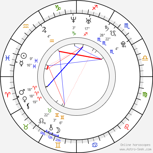 Braydon Coburn birth chart, biography, wikipedia 2019, 2020