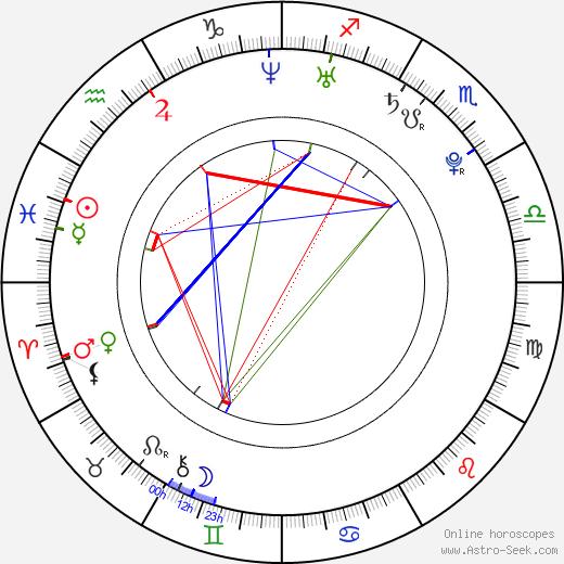 Braydon Coburn birth chart, Braydon Coburn astro natal horoscope, astrology