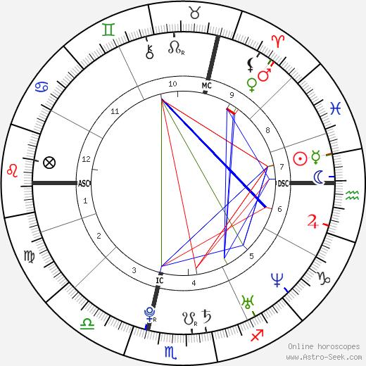 Chelsea Hobbs tema natale, oroscopo, Chelsea Hobbs oroscopi gratuiti, astrologia