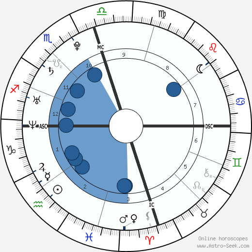Cristiano Ronaldo wikipedia, horoscope, astrology, instagram