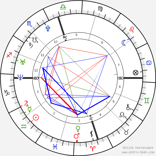 Cristiano Ronaldo astro natal birth chart, Cristiano Ronaldo horoscope, astrology
