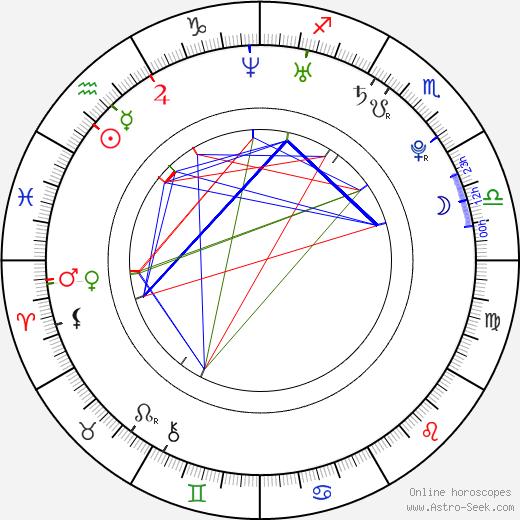 David Gallagher astro natal birth chart, David Gallagher horoscope, astrology