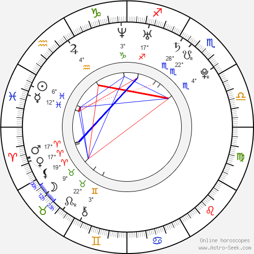 Dmitriy Kubasov birth chart, biography, wikipedia 2019, 2020