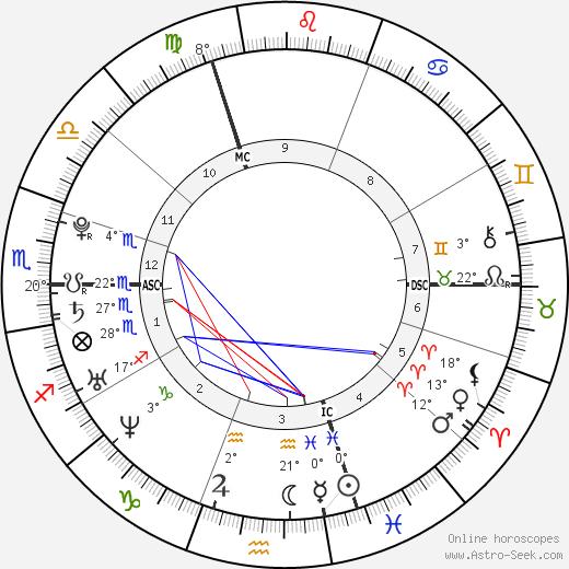 Emilie Tanay birth chart, biography, wikipedia 2019, 2020