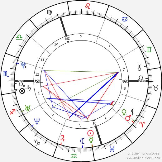 Emilie Tanay astro natal birth chart, Emilie Tanay horoscope, astrology