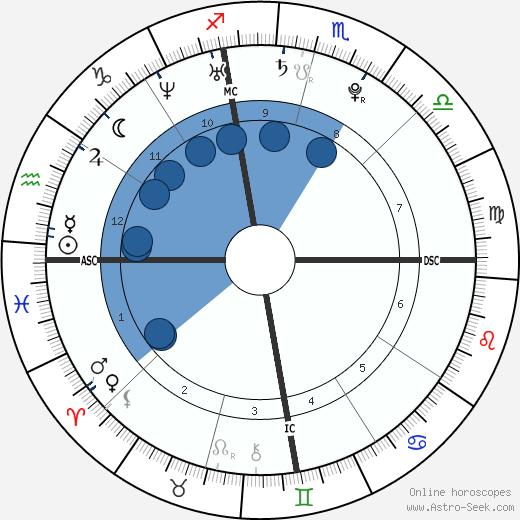 Haley Giraldo wikipedia, horoscope, astrology, instagram