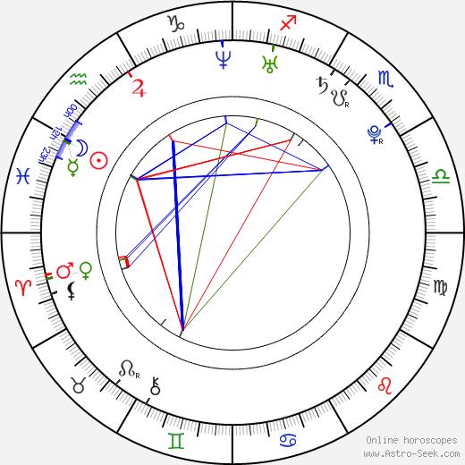 Haylie Duff astro natal birth chart, Haylie Duff horoscope, astrology