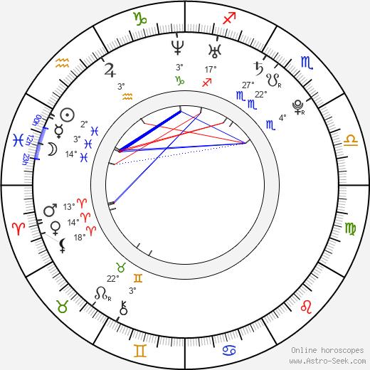 Jake Richardson birth chart, biography, wikipedia 2020, 2021