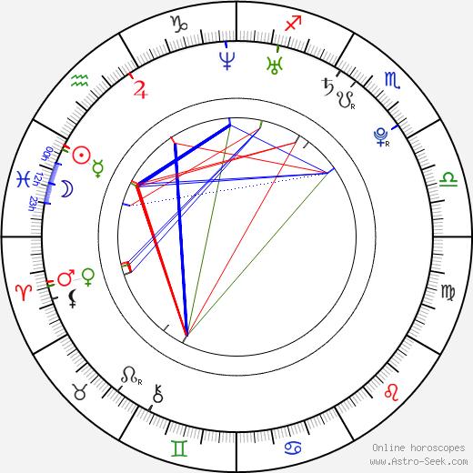 Jake Richardson birth chart, Jake Richardson astro natal horoscope, astrology