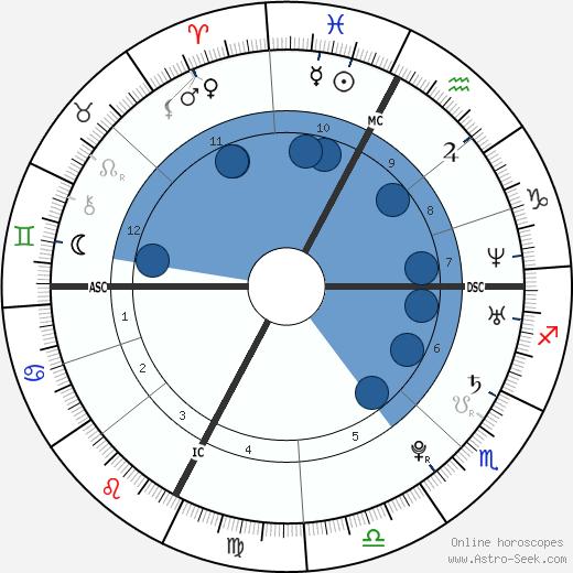 Jelena Janković wikipedia, horoscope, astrology, instagram