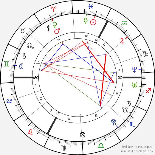 Елена Янкович Jelena Janković день рождения гороскоп, Jelena Janković Натальная карта онлайн
