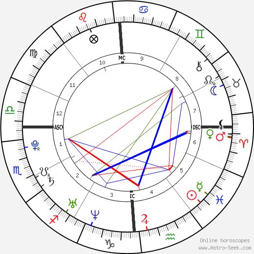 Joakim-Simon Noah tema natale, oroscopo, Joakim-Simon Noah oroscopi gratuiti, astrologia