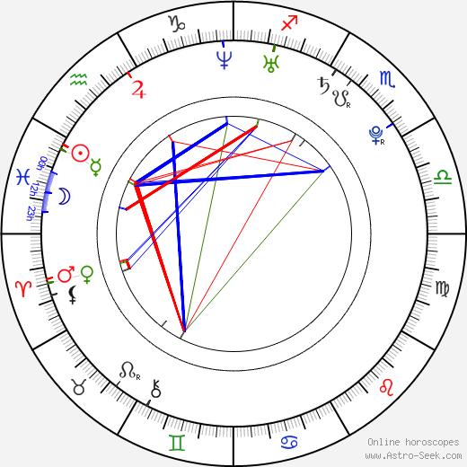 Ju-hee Yun tema natale, oroscopo, Ju-hee Yun oroscopi gratuiti, astrologia