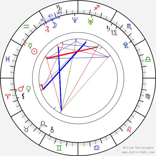Kandis Erickson день рождения гороскоп, Kandis Erickson Натальная карта онлайн