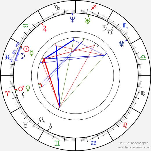 Lukáš Bolf день рождения гороскоп, Lukáš Bolf Натальная карта онлайн