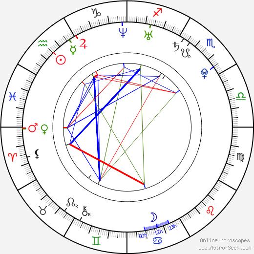 Martin Tyl день рождения гороскоп, Martin Tyl Натальная карта онлайн