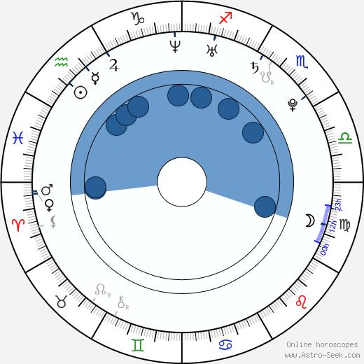 Martina Klírová wikipedia, horoscope, astrology, instagram