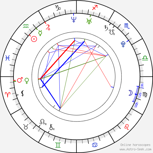 Martina Klírová birth chart, Martina Klírová astro natal horoscope, astrology